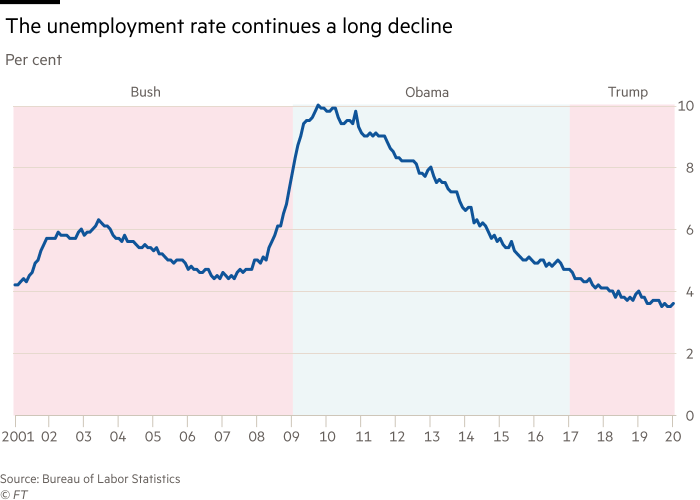 Chart showing that the unemployment rate continues a long decline. Per cent, 2001 - 2020