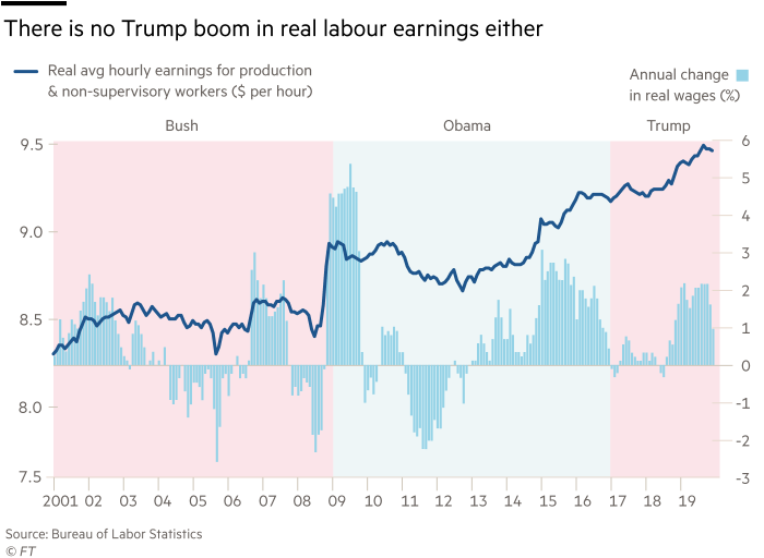 Dual-scale chart showing that there is no Trump boom in real labour earnings either.  Real average hourly earnings for production & non-supervisory workers ($ per hour) and Annual change in real wages (%). 2001- 2019