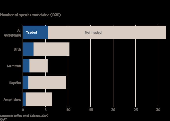 Chart showing vertebrates traded worldwide