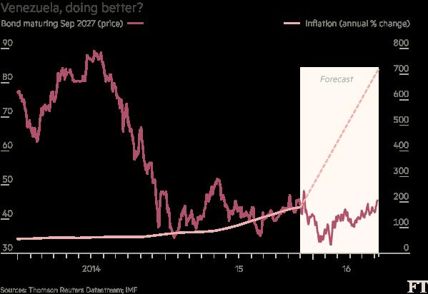 Chart: Venezuela, doing better?