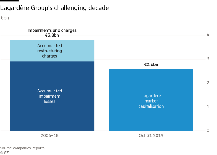 Chart showing Lagardère Group's challenging decade
