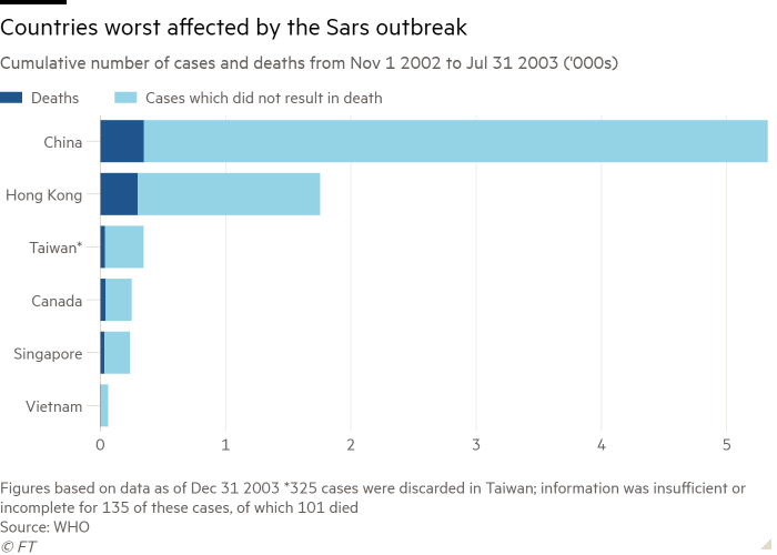 Bar chart of Cumulative number of cases and deaths from Nov 1 2002 to Jul 31 2003 ('000s) showing Countries worst affected by the Sars outbreak
