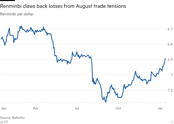 Line chart of Renminbi per dollar showing Renminbi claws back losses from August trade tensions