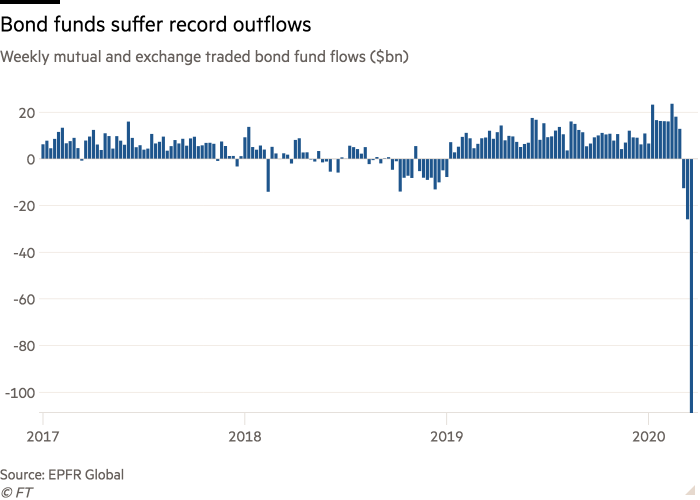 Column chart of Weekly mutual and exchange traded bond fund flows ($bn) showing Bond funds suffer record outflows