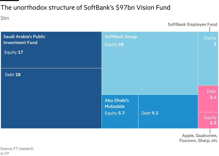 Graphic showing the unorthodox structure of SoftBank's $97bn Vision Fund ($bn)