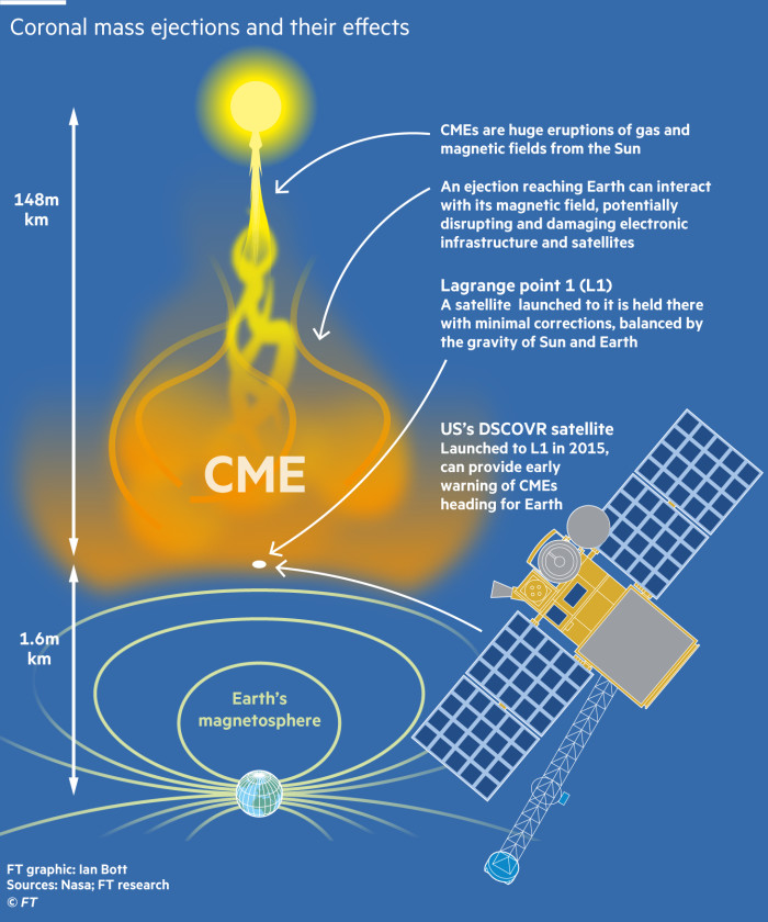 Satellite and space weather