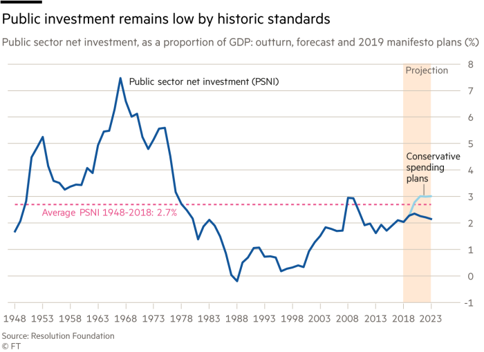 Chart showing public investment remains low by historic standards