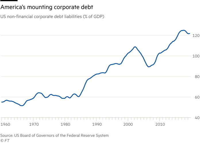G0438_20X Chart showing how US non-financial corporate debt liabilities