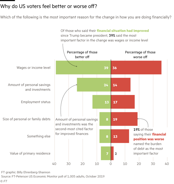 Chart of FT-Peterson poll data that shows change in wages is the most frequent reason that people feel better or worse off, but for those that feel worse off, debt is a significant factor accounting for 19% of responses in that category