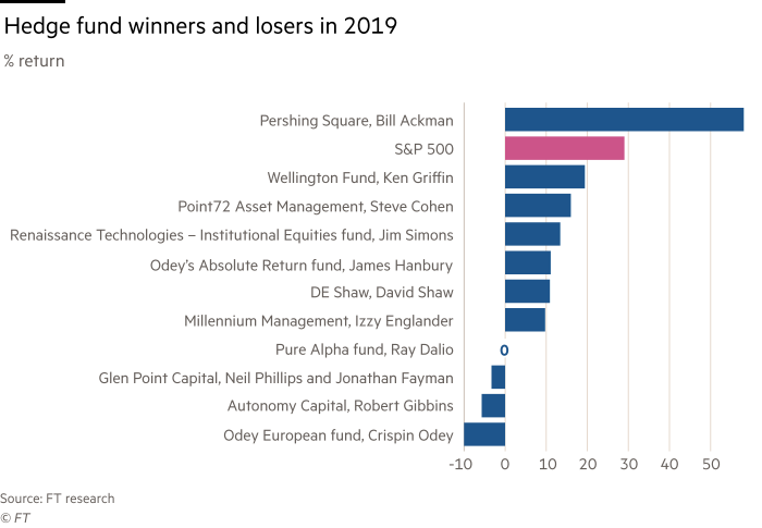 Chart showing Hedge fund winners and losers in 2019, percentage return.