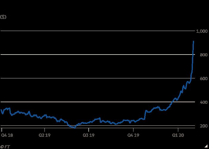 Line chart of ($) showing Tesla stock hits fresh high