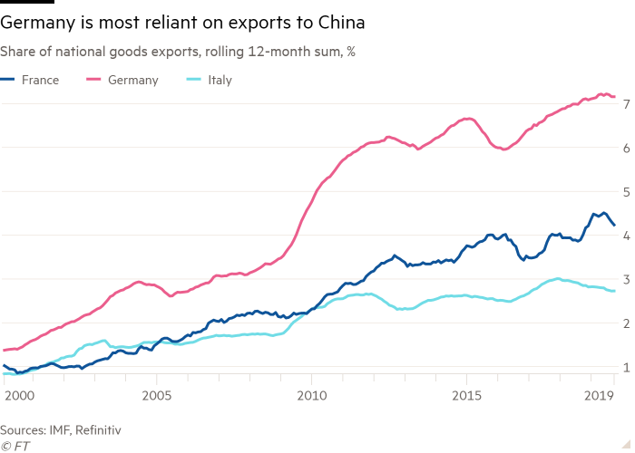 Line chart of Share of national goods exports, rolling 12-month sum, % showing Germany is most reliant on exports to China