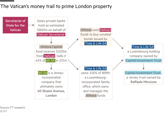 Flow chart showing the Vatican's money trail to prime London property