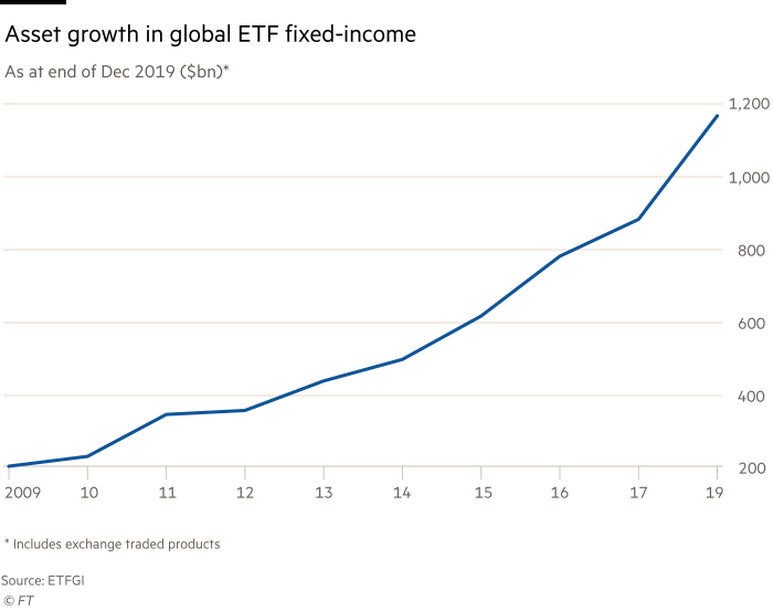 Chart showing asset growth in global ETF fixed-income. As at end of Dec 2019 $billion, Including exchange traded products