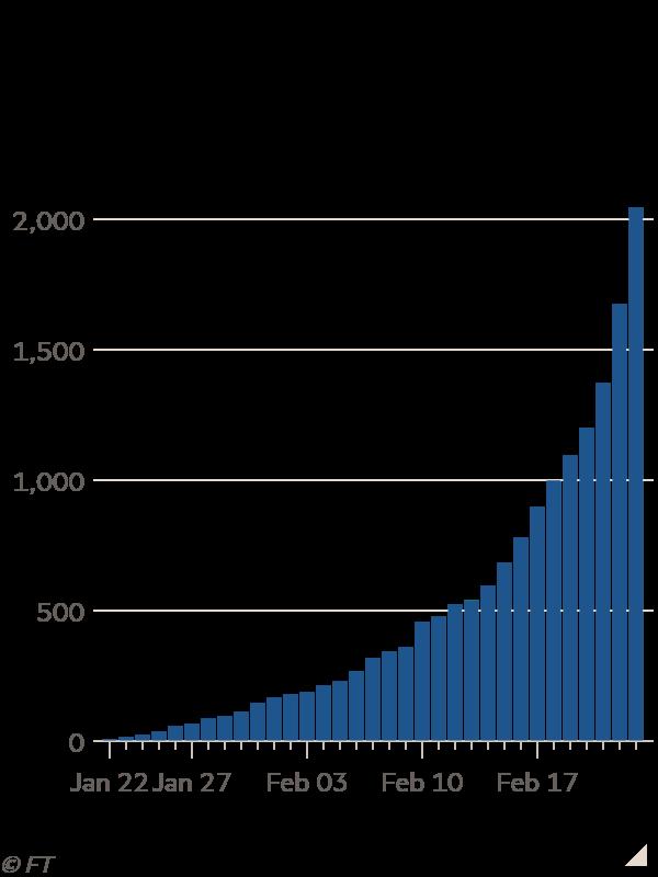 Column chart of  showing Coronavirus cases outside of China surge