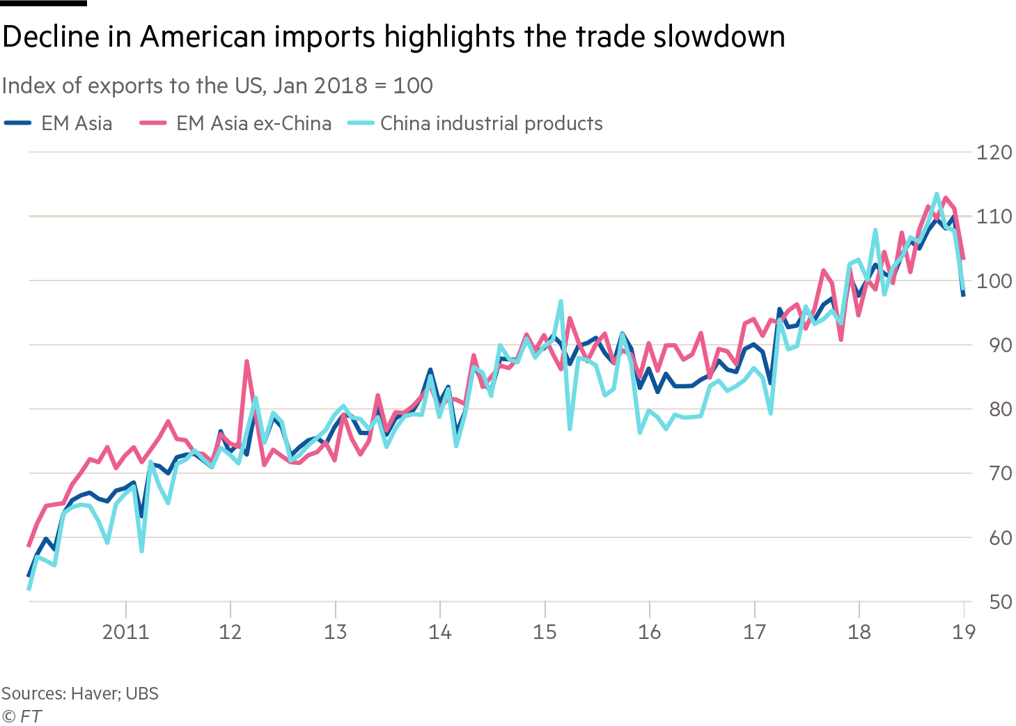 Imports index from 2010 to 2019. Three lines comparing Asia, Asia except for China and Chinas industrial sector. The general trend is up from just over 60 to just over 110 until December 2018 when there is a sharp decrease to just 100. Jan 2018 equals 100