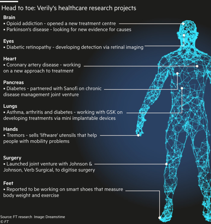 G1581_19X Verily human body projects diagram