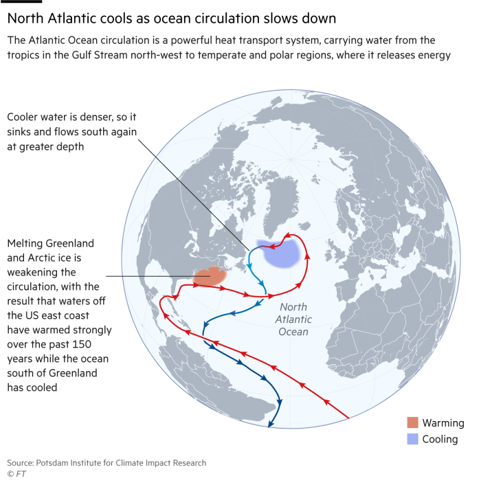 Global warming to give colder winters and hotter summers | Financial ...