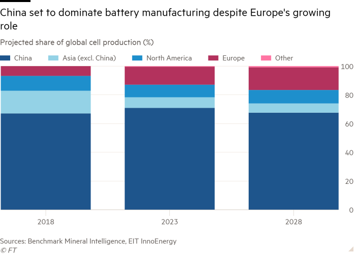 Column chart of Projected share of global cell production (%) showing China set to dominate battery manufacturing despite Europe's growing role