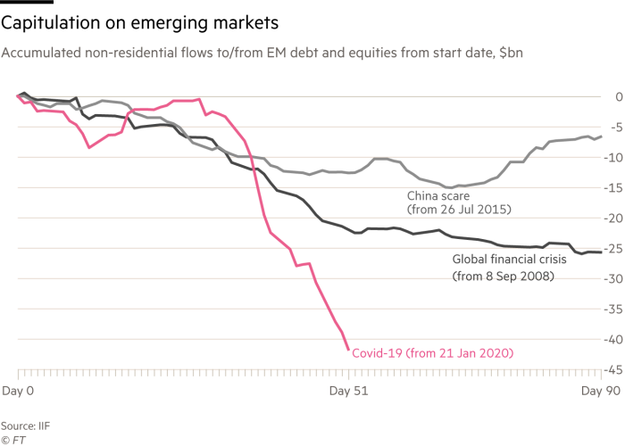 Chart showing how Covid-19 has affected EM debt flows more than the global financial crisis or the China scare from 2015 over the equivalent period