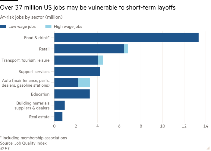 Bar chart of At-risk jobs by sector (million) showing Over 37 million US jobs may be vulnerable to short-term layoffs