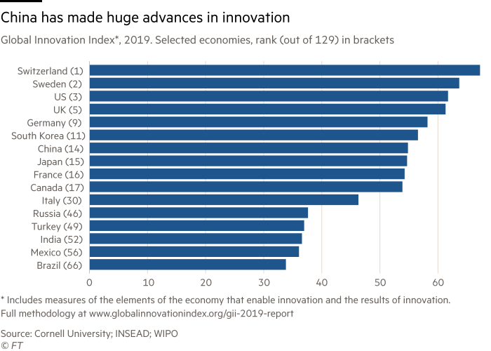 Chart showing that China has made huge advances in innovation.  Global Innovation Index, 2019. Selected economies, ranked out of 129