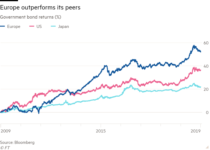 Line chart of Government bond returns (%) showing Europe outperforms its peers