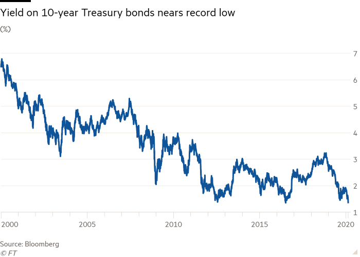 Line chart of (%) showing Yield on 10-year Treasury bonds nears record low
