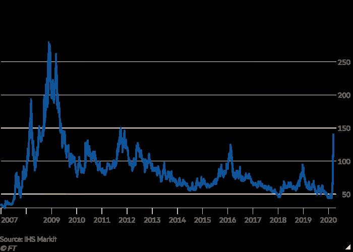 Mit der weltweiten Verbreitung der Coronaepidemie, wurde das Ausfallen von Krediten wahrscheinlicher. Dementsprechend stiegen die Kosten für eine Versicherung stark an. Ackman hatte die Weitsicht dies vorherzusehen.