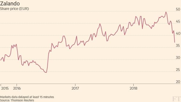 Zalando Shares Tumble 20 On Second Profit Warning Financial Times