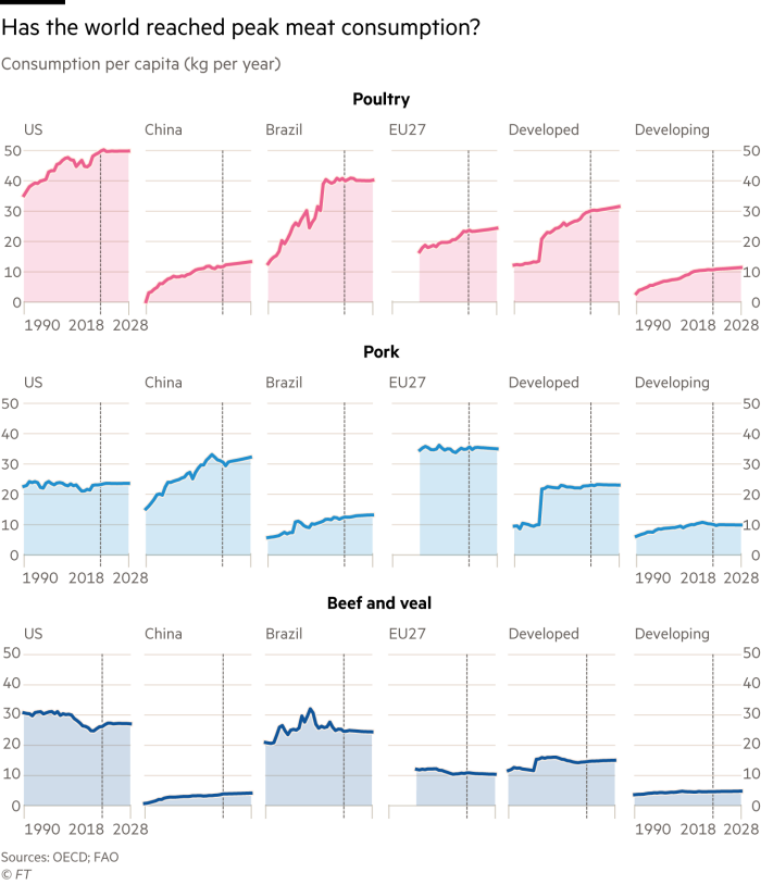 Charts showing the consumption per capita of poultry, pork and beef in selected countries and regions