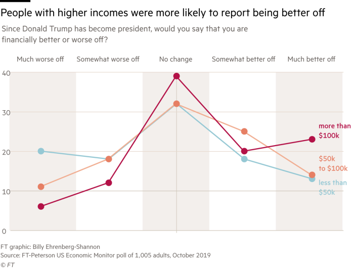 Chart of FT-Peterson poll data that shows people with higher incomes are more likely to feel better off under the Trump presidency