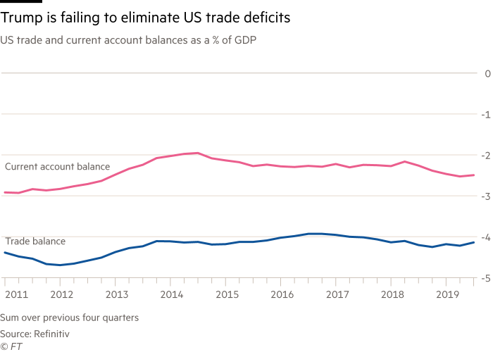 Chart showing that Trump is failing to eliminate US trade deficits. US trade and current account balances as a % of GDP, 2011 to 2019