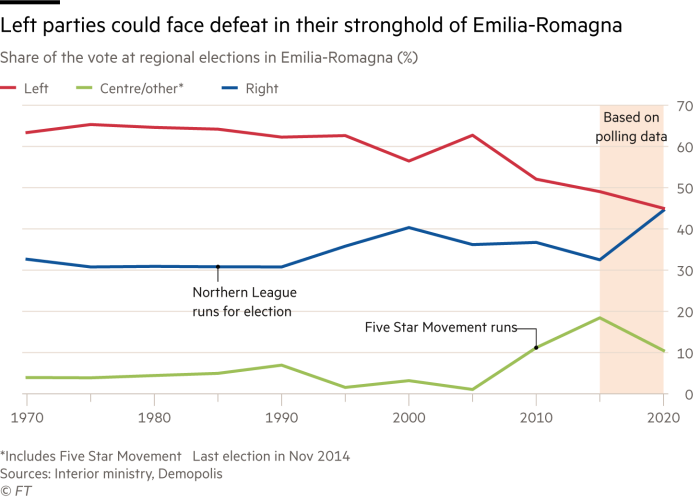 Line chart showing that Italian left parties could face defeat in their stronghold of Emilia-Romagna, based on polling data