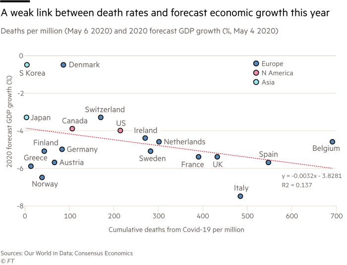 Chart showing a weak link between death rates and forecast economic growth this year – deaths per million (May 6 2020) and 2020 forecast GDP growth (%, May 4 2020)