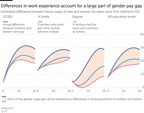 Part Time Working Plays Crucial Role In Gender Pay Gap Financial Times