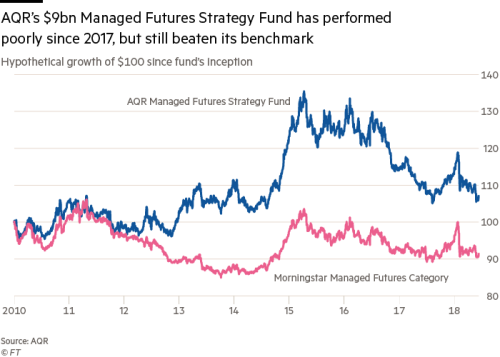 Can factor investing kill off the hedge fund? | Financial Times