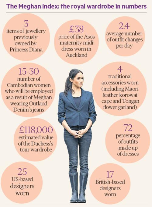 16 days, 28 dresses, one korowai cloak: Meghan's royal tour