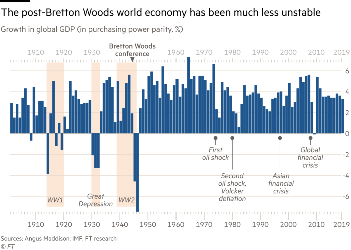 Chart that global GDP growth has been much less volatile since the Bretton Woods conference of 1944