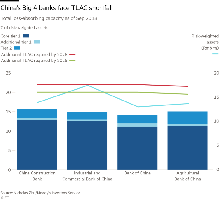 China banks face huge capital hole as stimulus spurs lending
