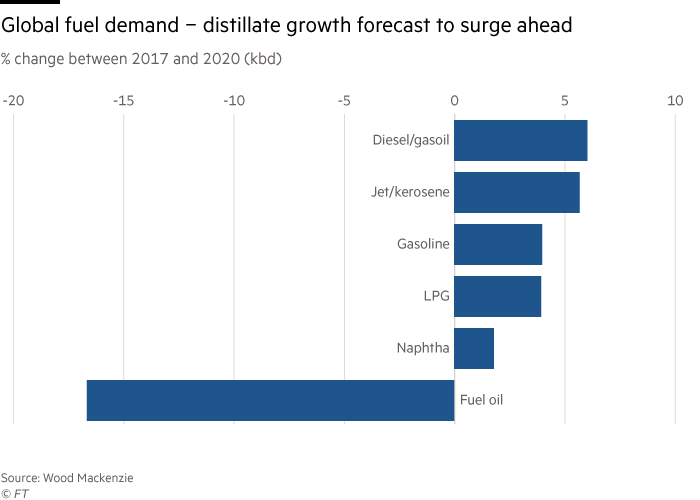 Will US shale give the refining industry indigestion? | Financial Times