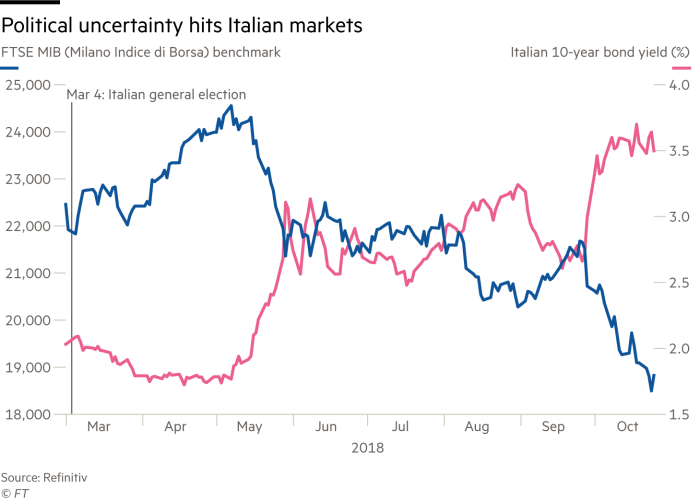Chart showing Italian bonds and the MIB index