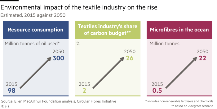 Chart showing the environmental impact of the textile industry is on the rise. Estimated, figures show the year 2015 against 2050
