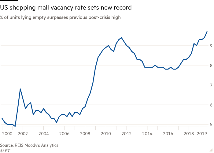 Line chart of % of units lying empty surpasses previous post-crisis high showing US shopping mall vacancy rate sets new record