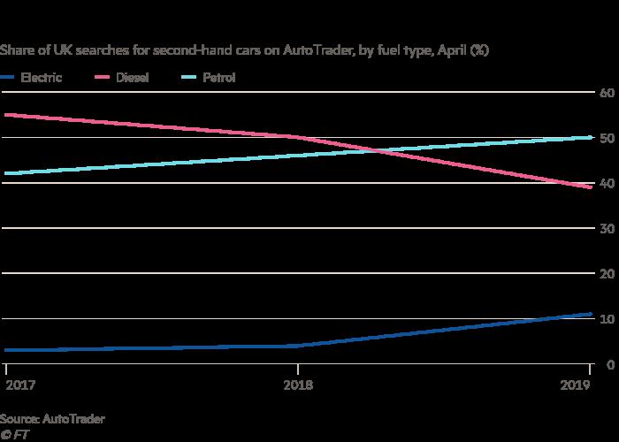 London clean air rules accelerate slump in diesel cars demand