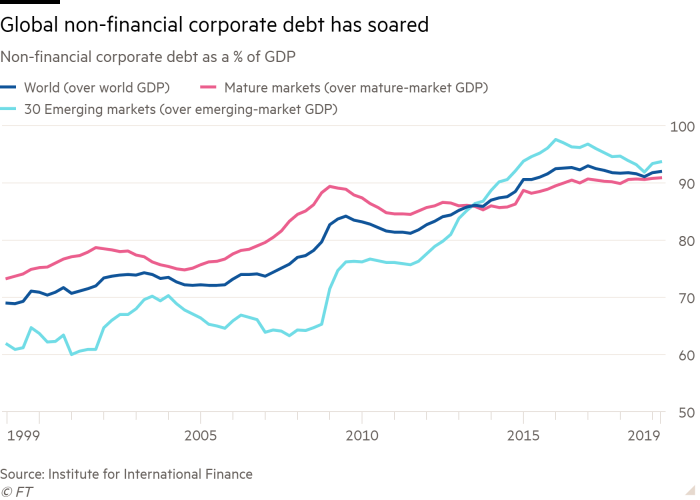 Line chart of Non-financial corporate debt as a % of GDP showing Global non-financial corporate debt has soared
