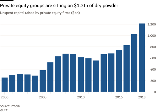 Upstarts challenge private equity's top tier | Financial Times