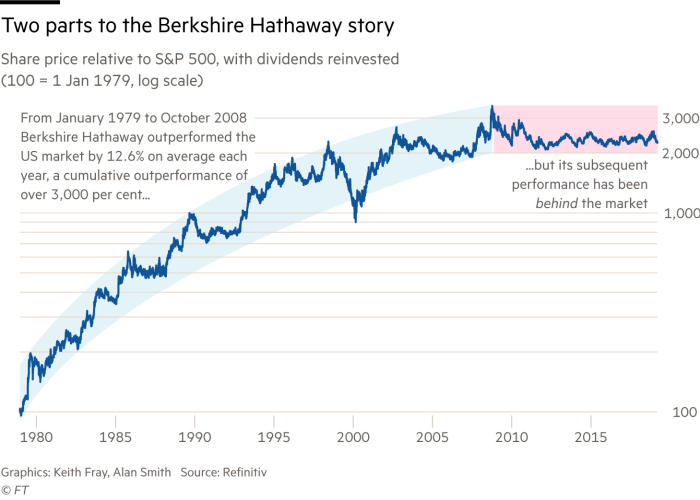 Chart showing Berkshire Hathaway performance since 1979 relative to S&P 500