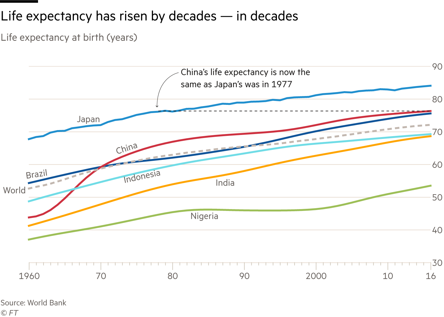Chart showing increases in life expectancy