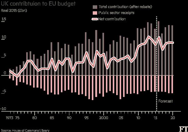 UK-contribtuion-to-EU-budget-chart